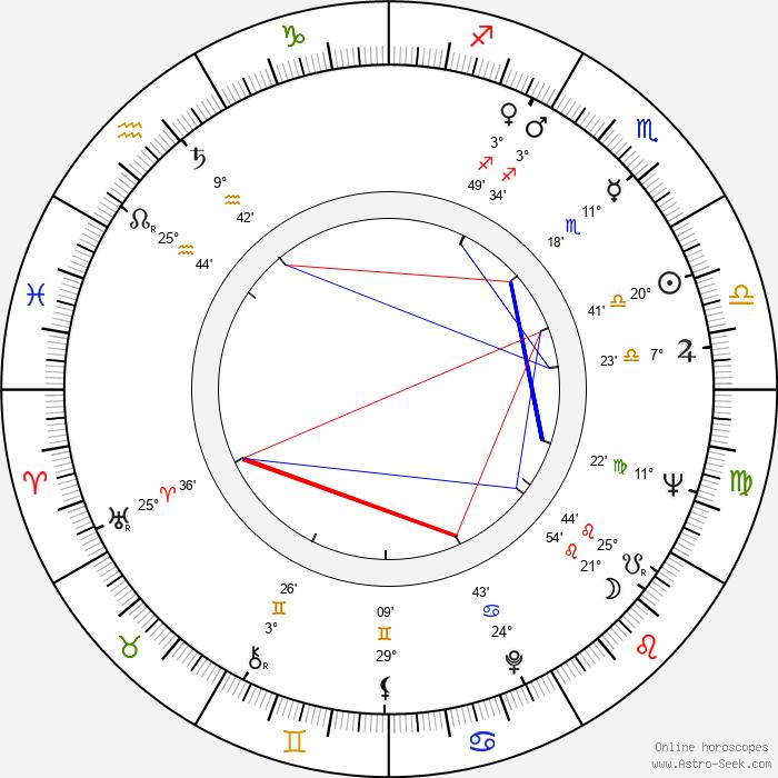 Václav Šašek - Birth horoscope chart
