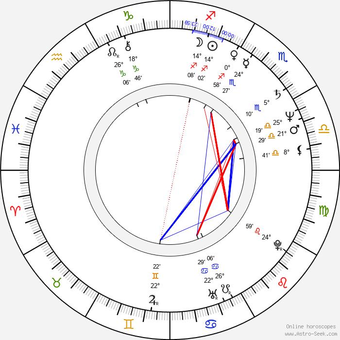 Václav Ševčík - Birth horoscope chart