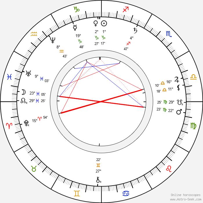 Václav Šolc - Birth horoscope chart