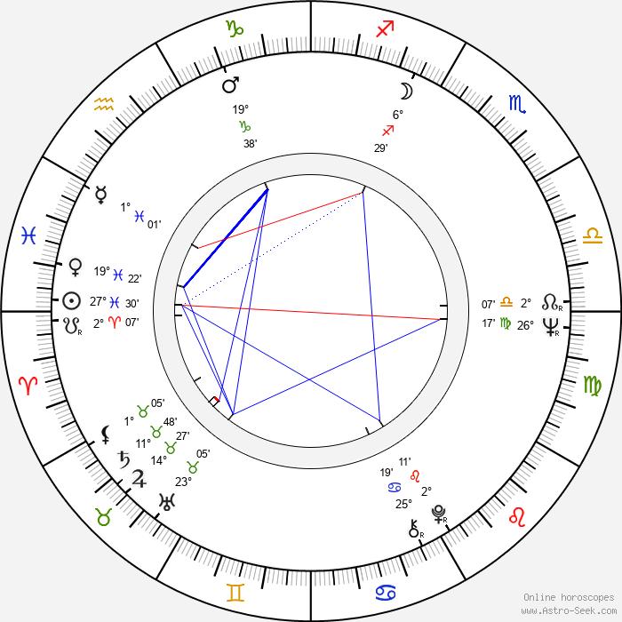 Václav Šrámek - Birth horoscope chart