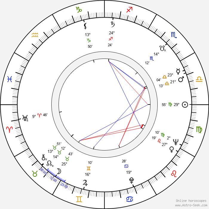 Václav Štekl - Birth horoscope chart