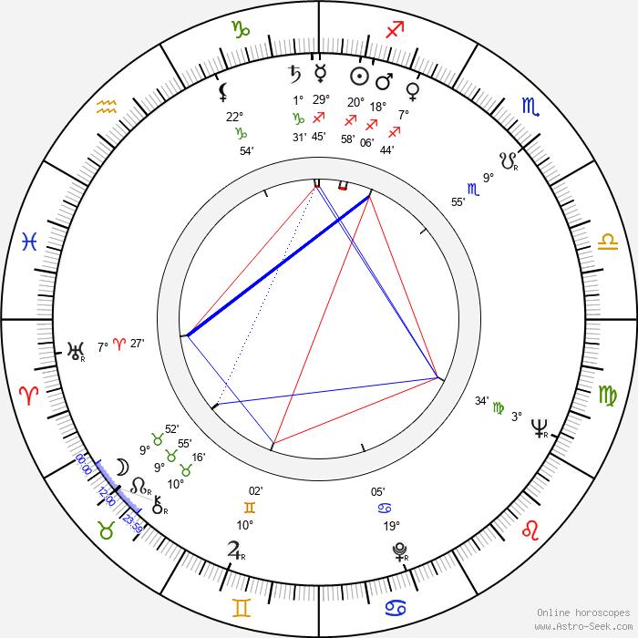 Václav Stýblo - Birth horoscope chart