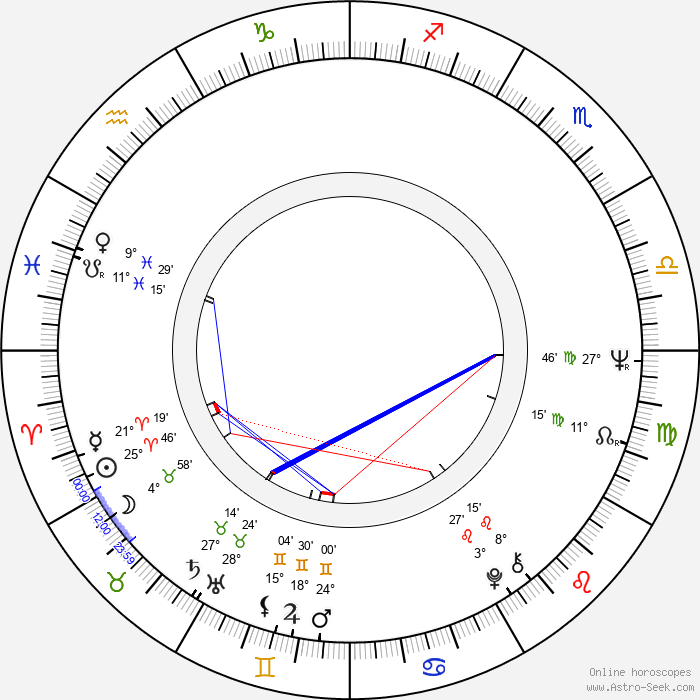 Václav Svěrák - Birth horoscope chart