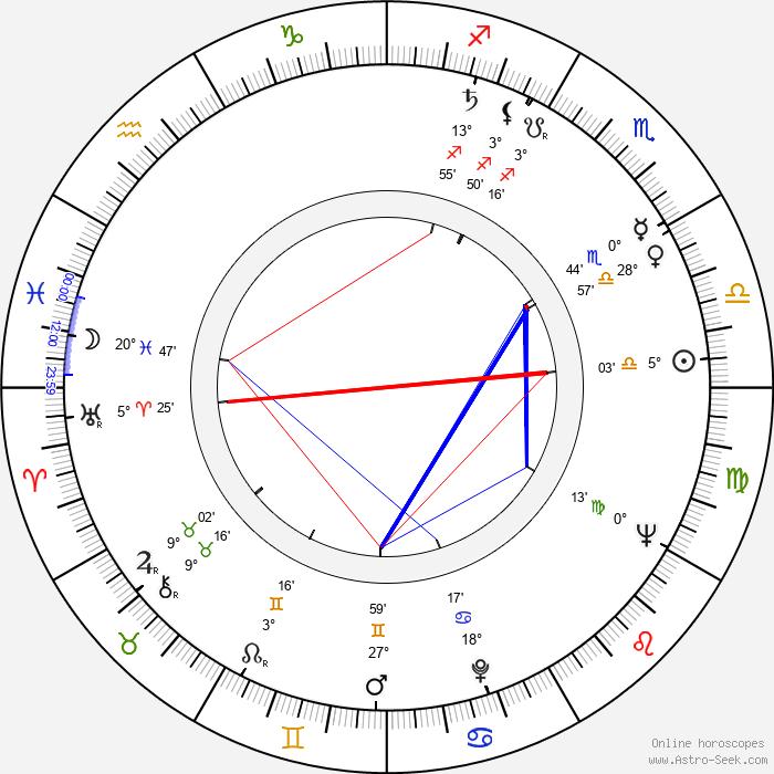 Václav Táborský - Birth horoscope chart