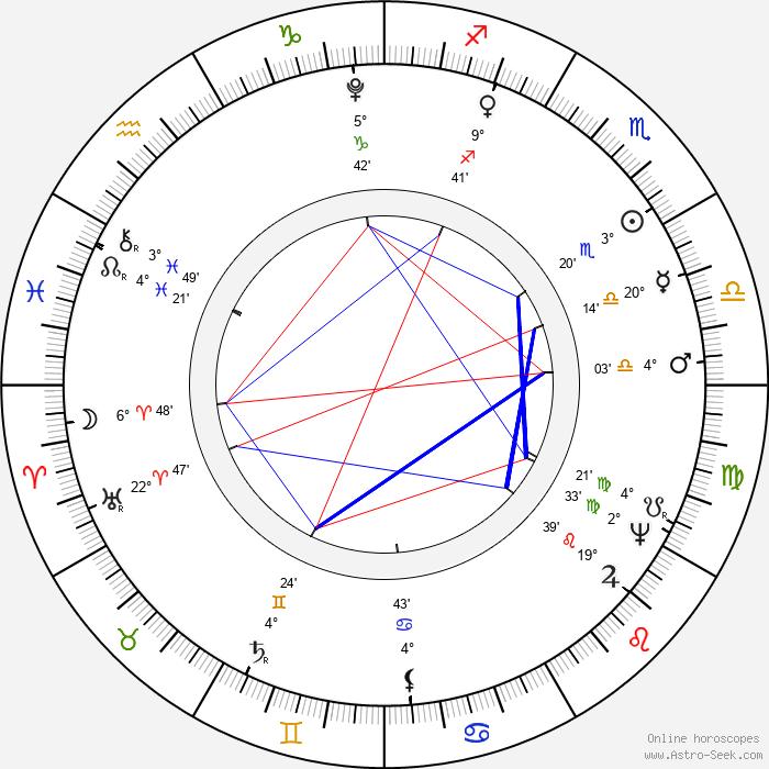 Václav Thám - Birth horoscope chart