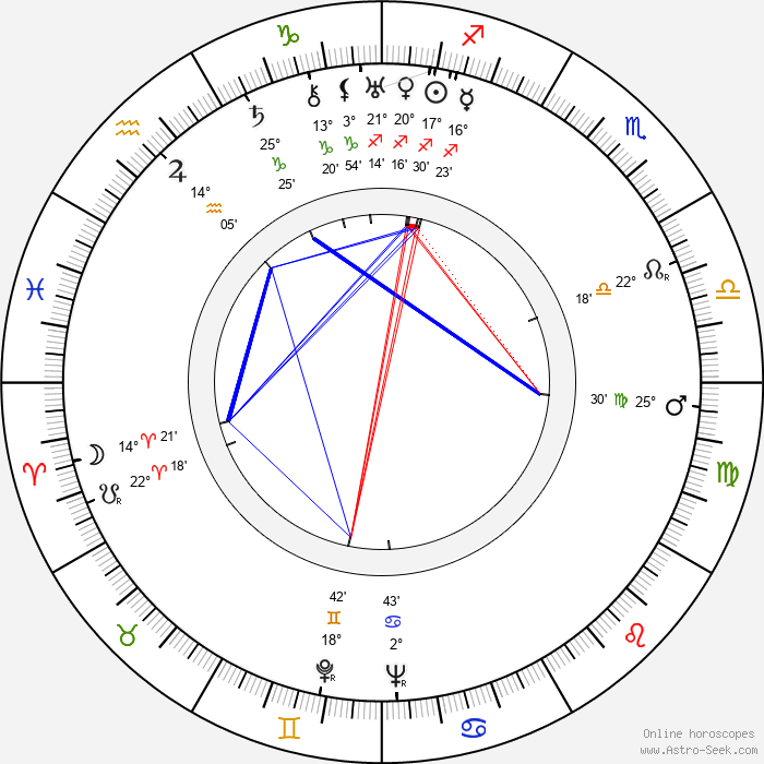 Václav Trégl - Birth horoscope chart
