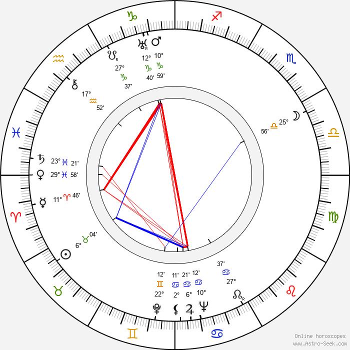 Václav Trojan - Birth horoscope chart
