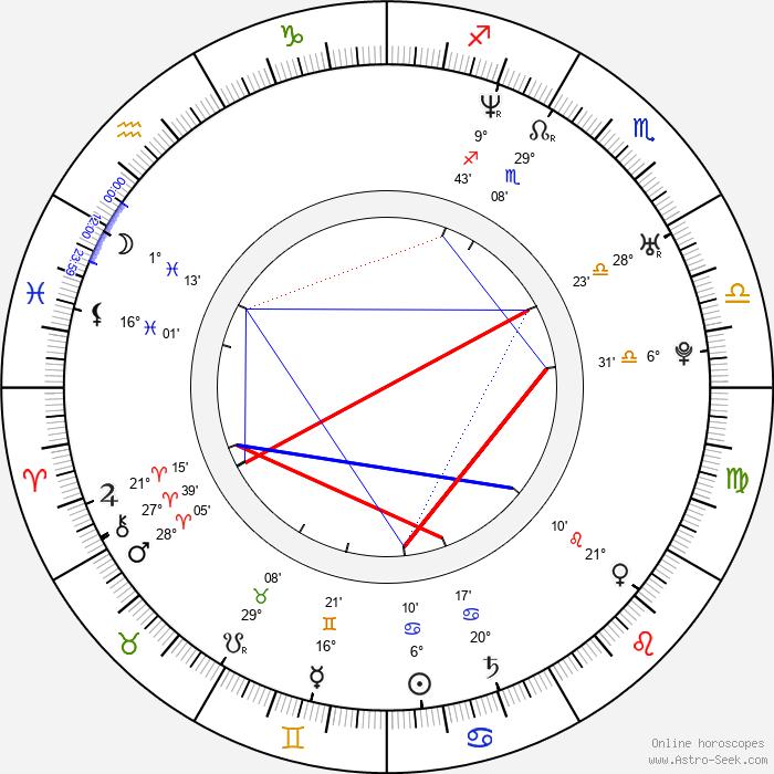 Václav Vašák - Birth horoscope chart