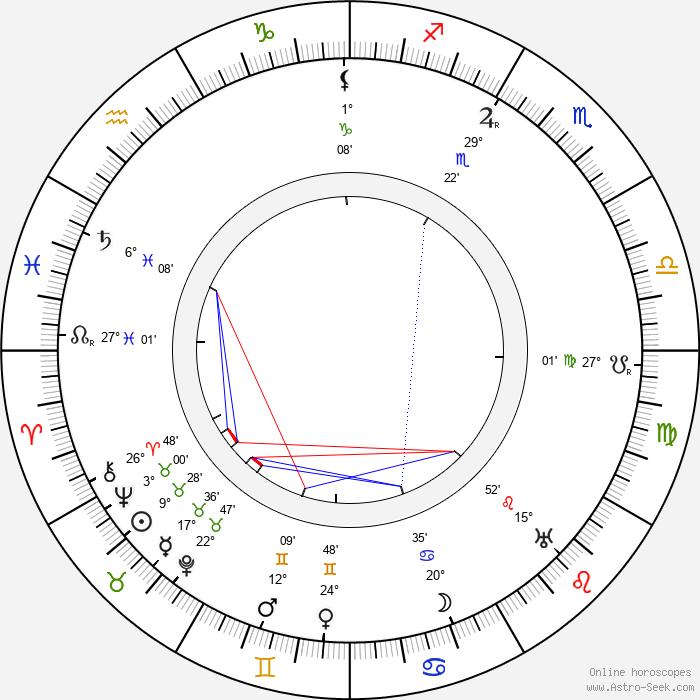 Václav Vydra Sr. - Birth horoscope chart