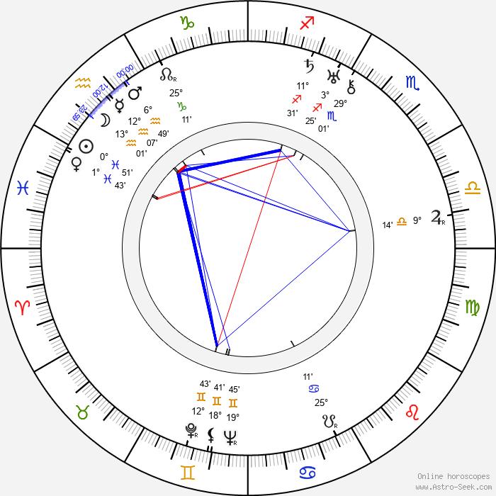 Václav Wasserman - Birth horoscope chart
