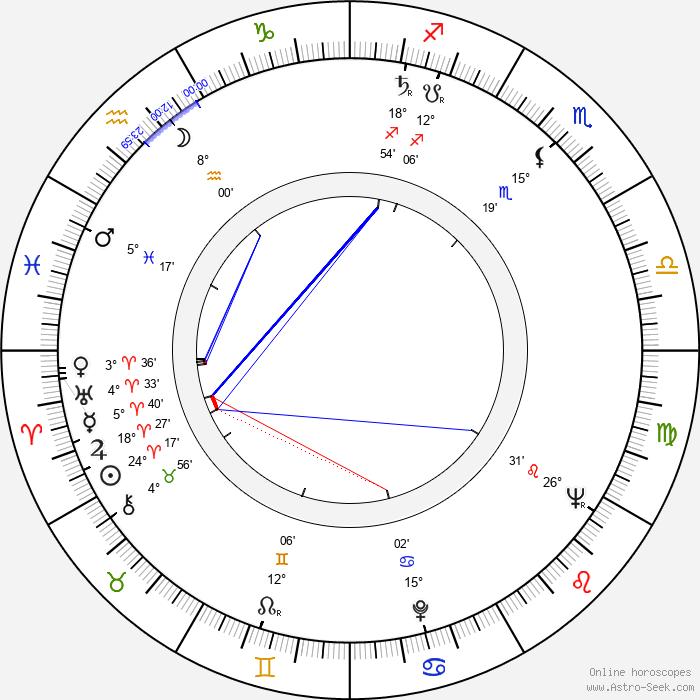 Vadim Kurchevskiy - Birth horoscope chart