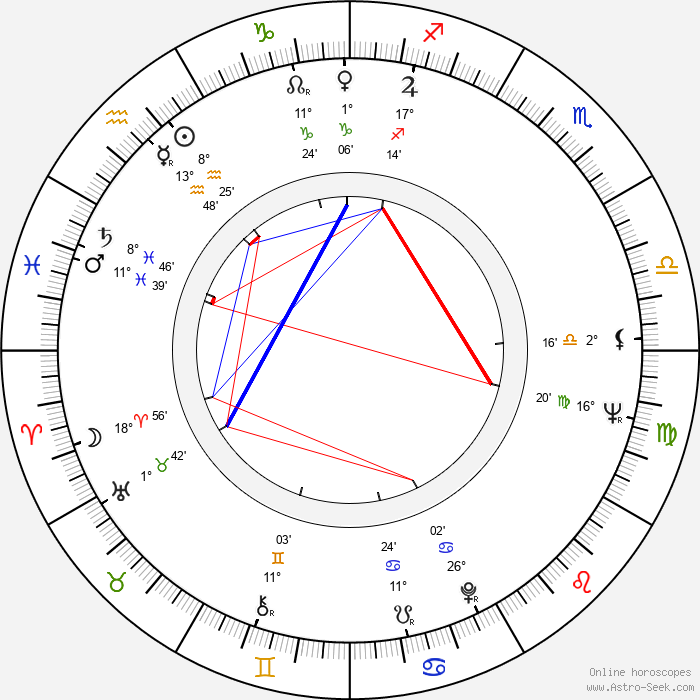 Väinö Kirstinä - Birth horoscope chart