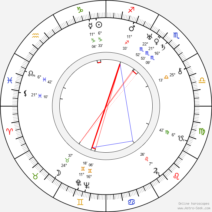 Väinö Valve - Birth horoscope chart