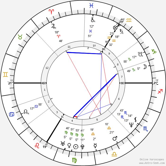 Val Piriou - Birth horoscope chart