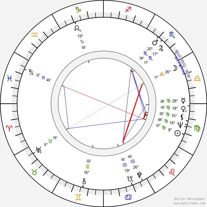 Valentin Gaft - Birth horoscope chart