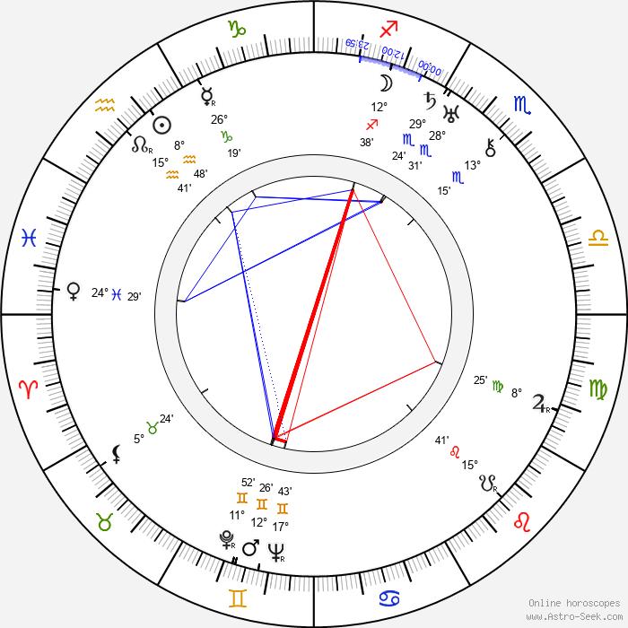 Valentin Katayev - Birth horoscope chart
