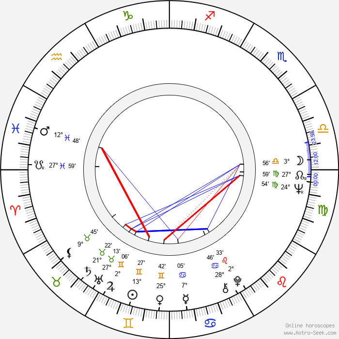 Valentin Uritescu - Birth horoscope chart