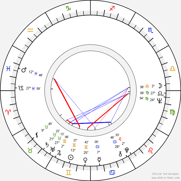 Valentin Uritescu - Birth horoscope chart