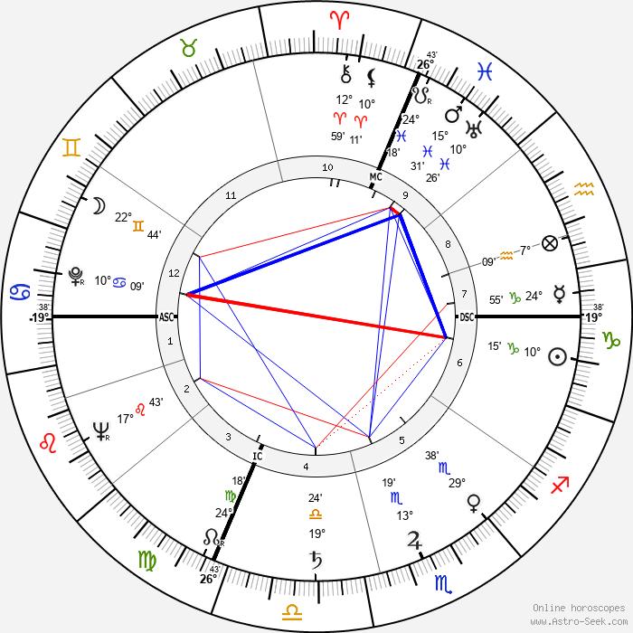 Valentina Cortese - Birth horoscope chart