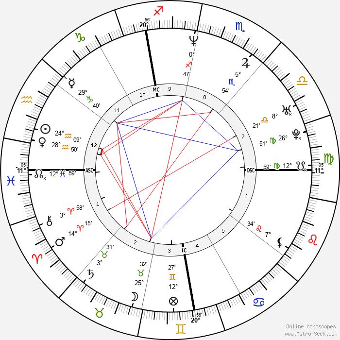 Valentina Gardellin - Birth horoscope chart