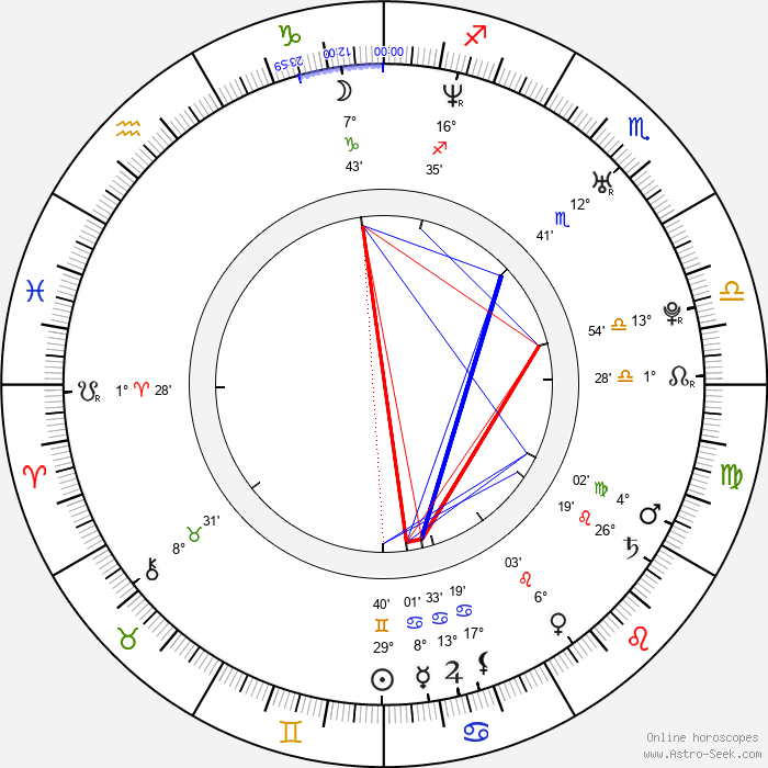 Valentina Pace - Birth horoscope chart