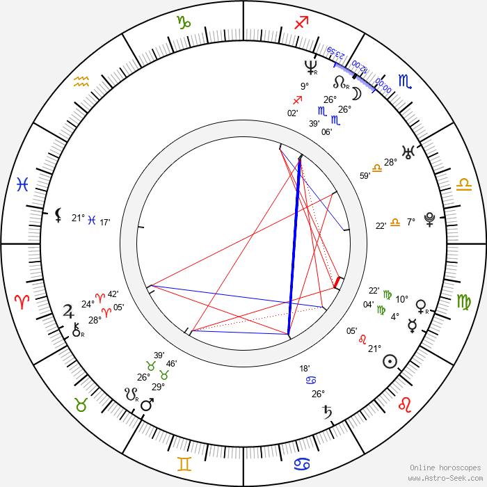 Valentina Rendón - Birth horoscope chart