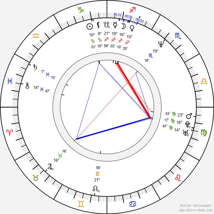 Valentina Vargas - Birth horoscope chart