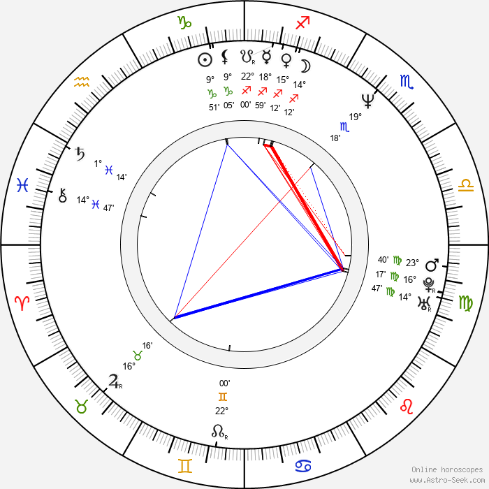 Valentina Vargas - Birth horoscope chart