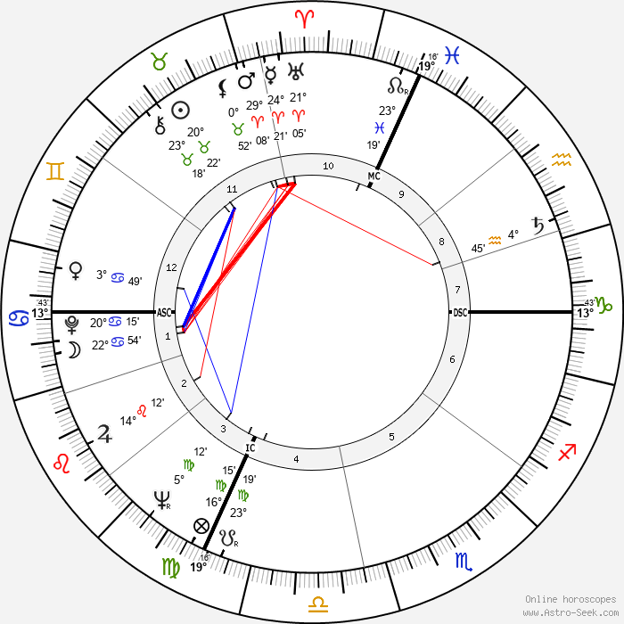 Valentino Garavani - Birth horoscope chart