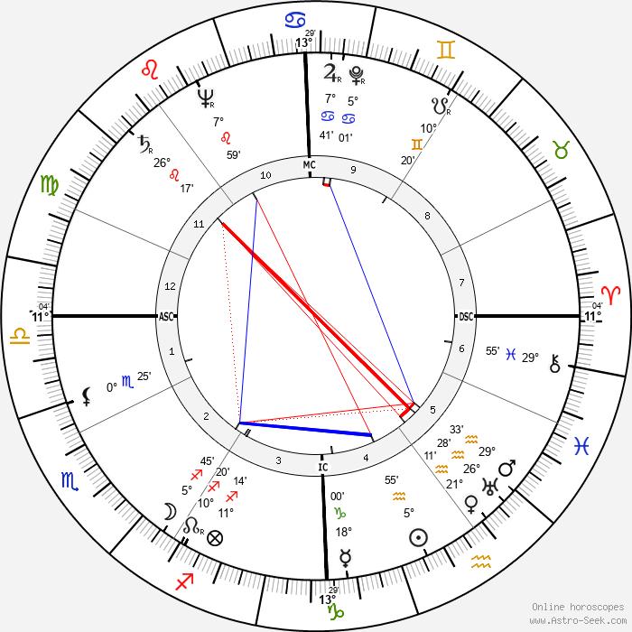 Valentino Mazzola - Birth horoscope chart