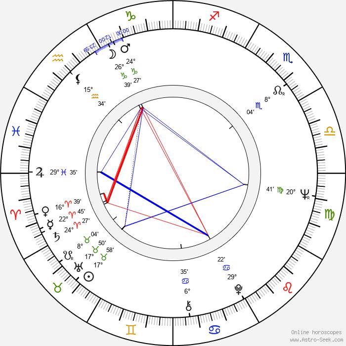 Valeri Kozinets - Birth horoscope chart
