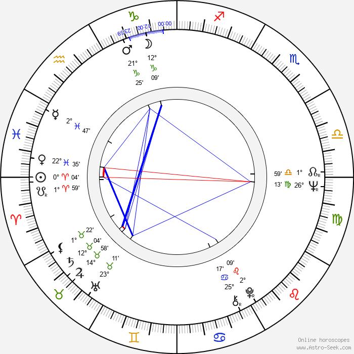Valeri Lonskoy - Birth horoscope chart