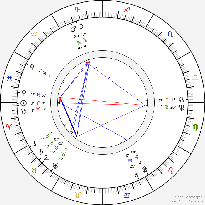 Valeri Lonskoy - Birth horoscope chart