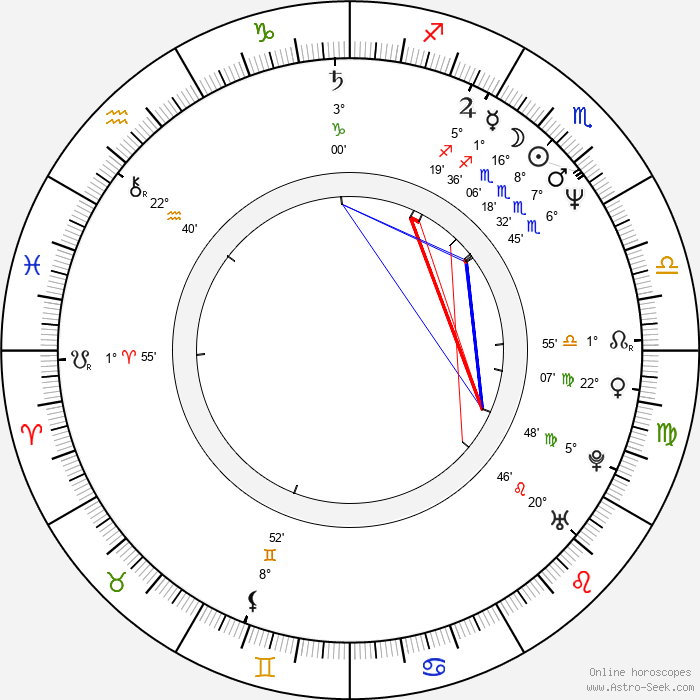 Valeria Cavalli - Birth horoscope chart