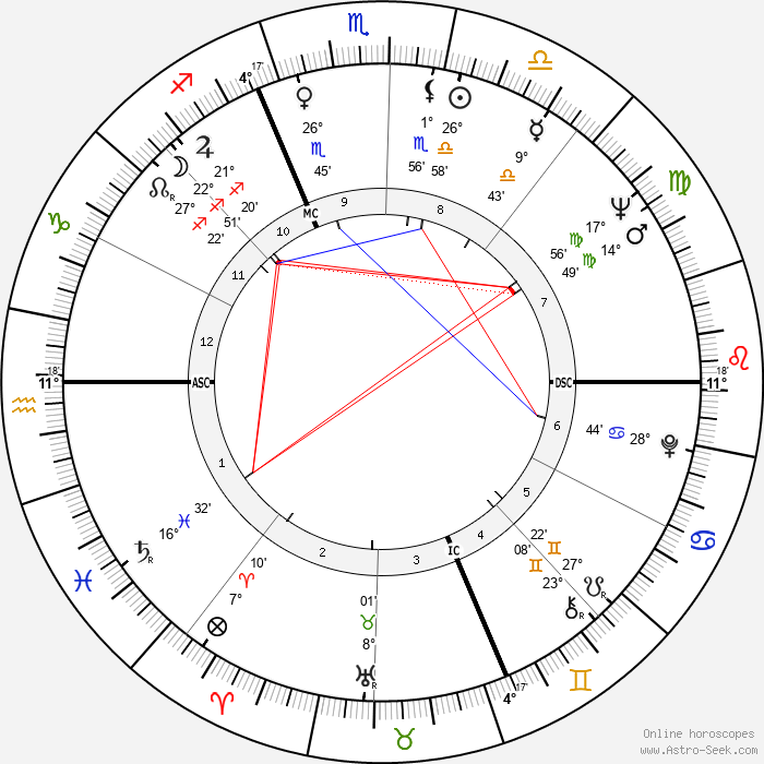 Valeria Fabrizi - Birth horoscope chart