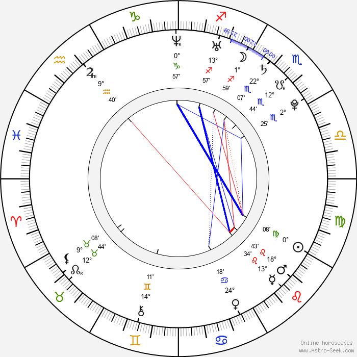 Valeria Lukyanova - Birth horoscope chart