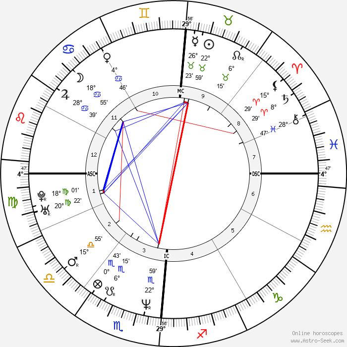 Valeria Marini - Birth horoscope chart