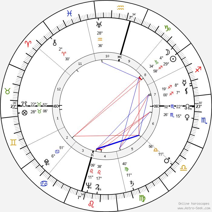 Valerie Bettis - Birth horoscope chart