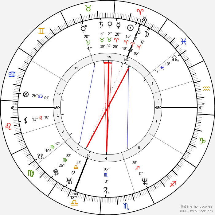 Valérie Bonneton - Birth horoscope chart