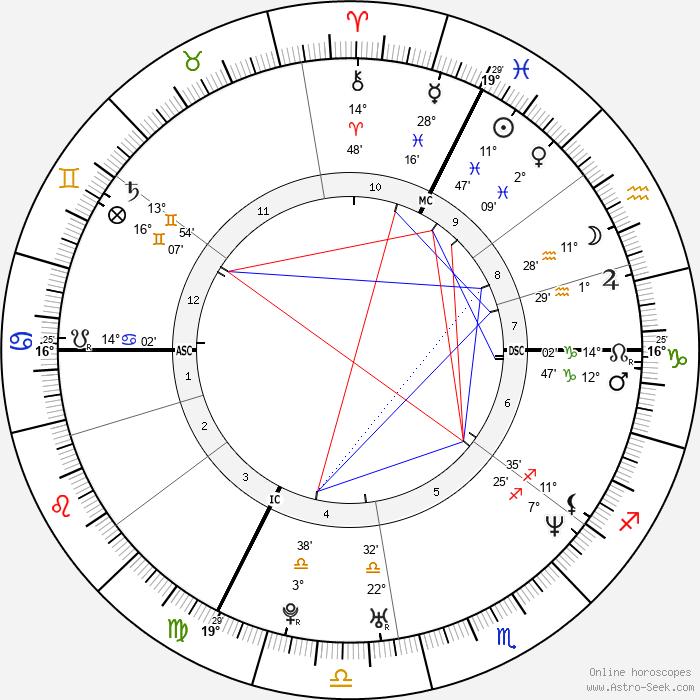 Valérie Donzelli - Birth horoscope chart