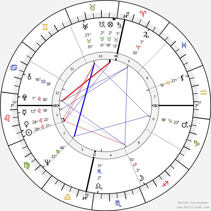 Valerie Harper - Birth horoscope chart