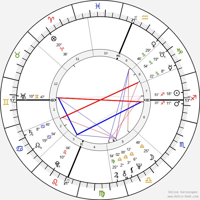 Valerie Jeanne Percy - Birth horoscope chart