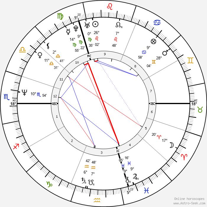 Valérie Kaprisky - Birth horoscope chart