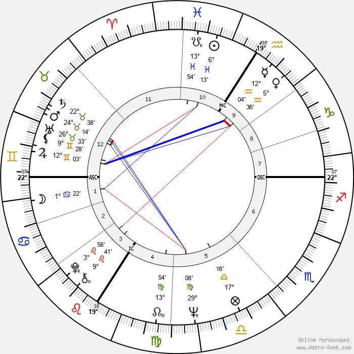 Valérie Lagrange - Birth horoscope chart