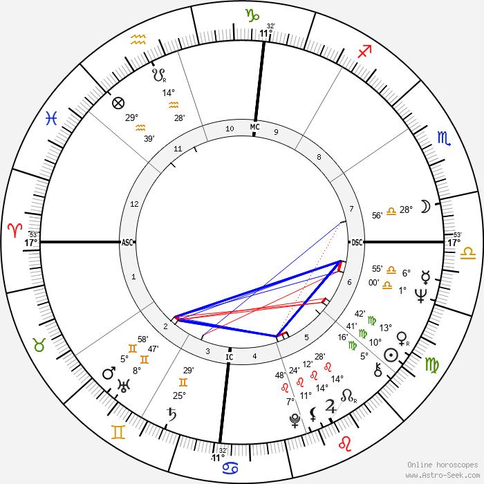 Valerie Perrine - Birth horoscope chart
