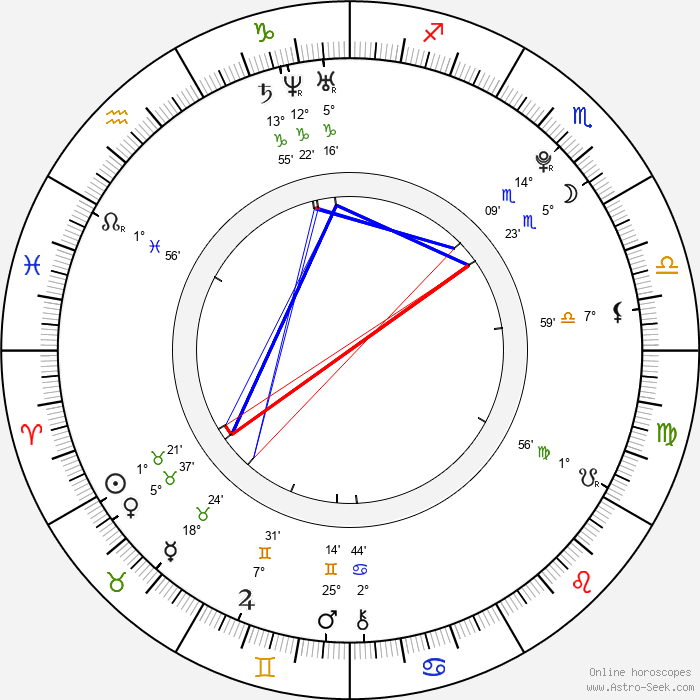 Valerie Tian - Birth horoscope chart