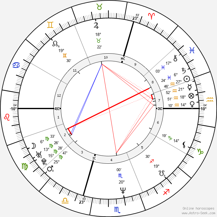 Valérie Trierweiler - Birth horoscope chart