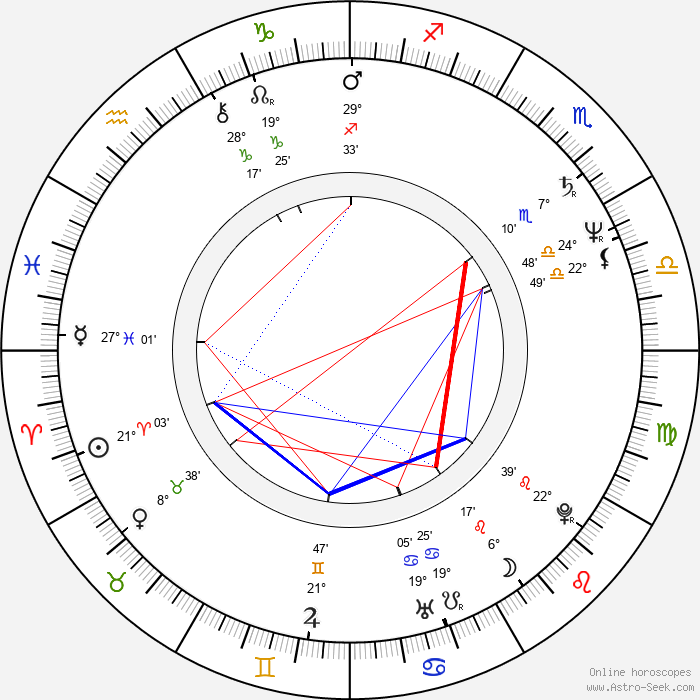 Valeriy Garkalin - Birth horoscope chart