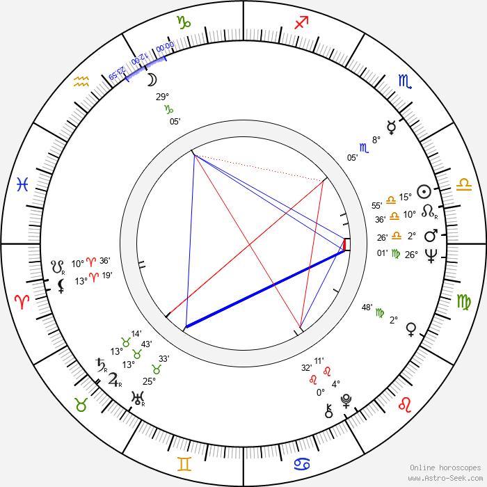 Valeriy Nosik - Birth horoscope chart