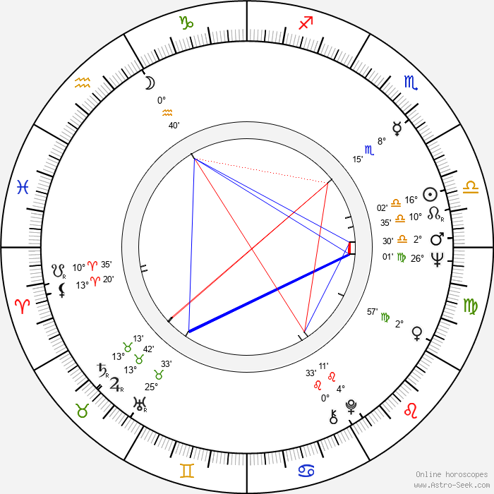 Valeriy Nosik - Birth horoscope chart